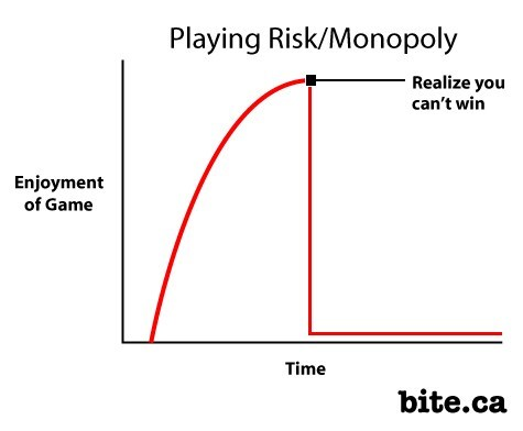 monopoly,Line Graph,board game