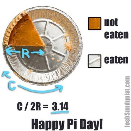 pi chart,Pie Chart