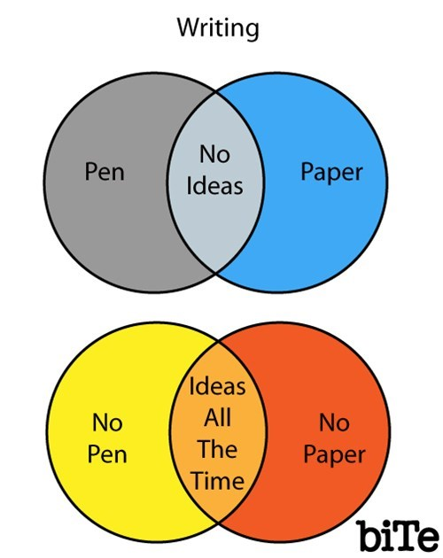 venn diagram,writing