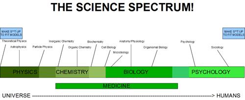medicine spectrum science - 7145373440