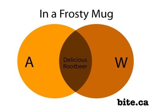 rootbeer,venn diagram