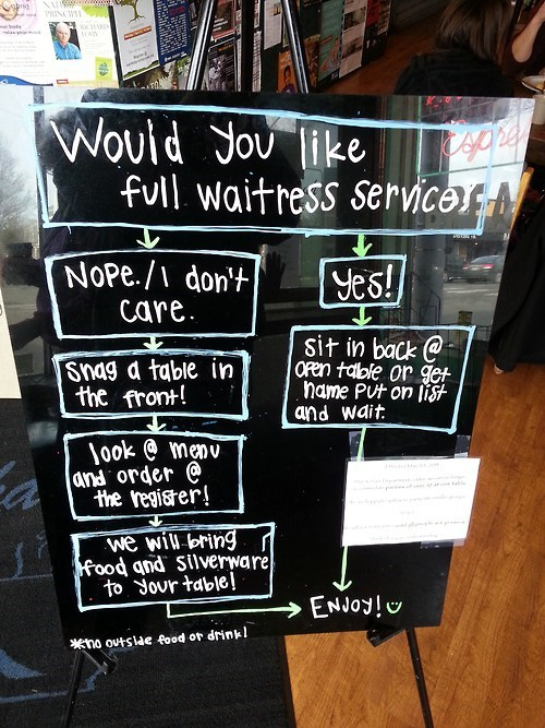 chalkboards,choices,flow chart,service industry