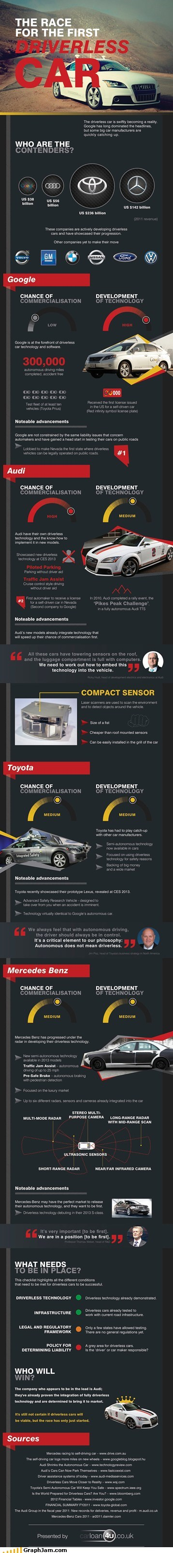 technology cars driverless infographic