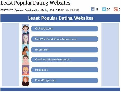 Popular dating sites in the world