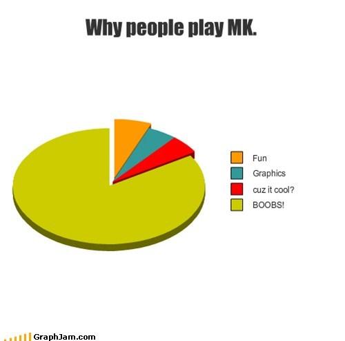 Why people play MK.