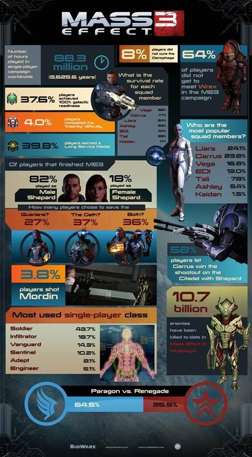 What Decision's Did Everyone Make in Mass Effect 3?