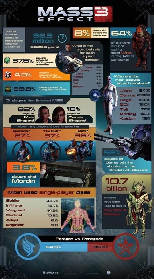 BioWare mass effect mass effect 3 infographic - 7166091520