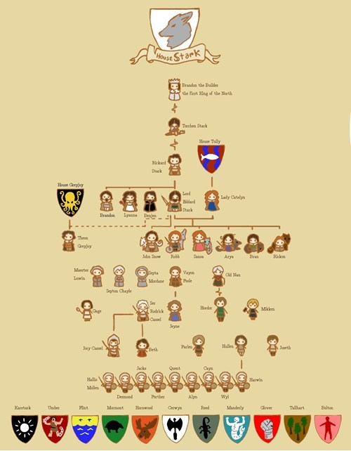 hbo Game of Thrones TV Family Tree - 7168759296
