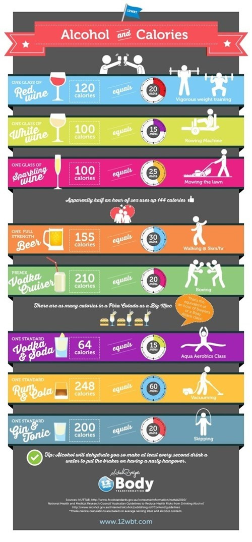 alcohol calories infographics - 7172490240