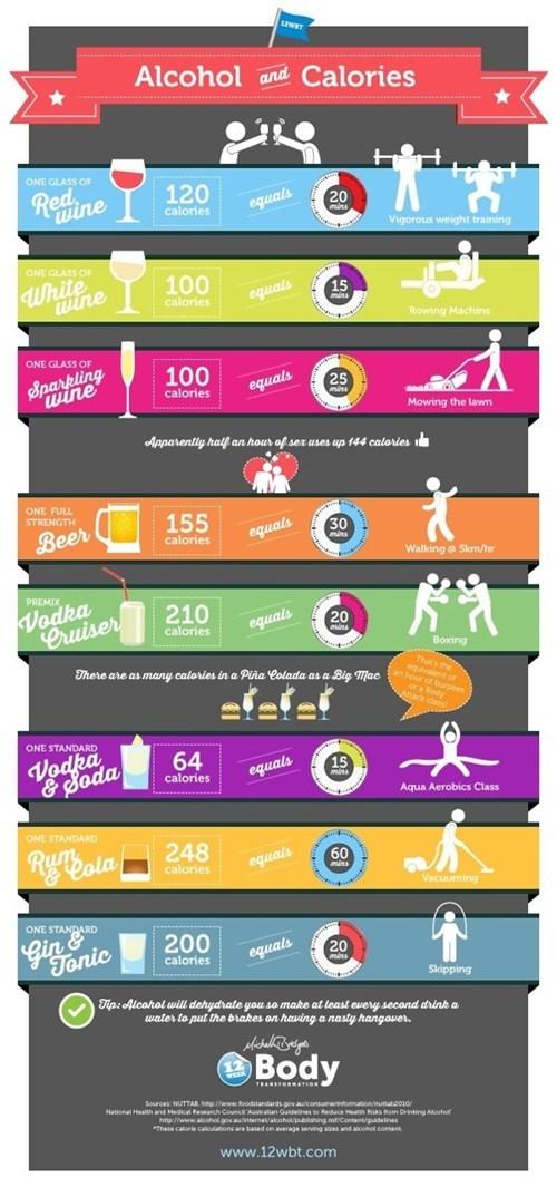 alcohol calories infographics