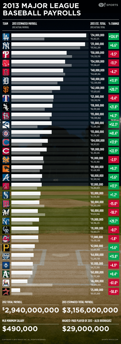 salary,WoW,baseball