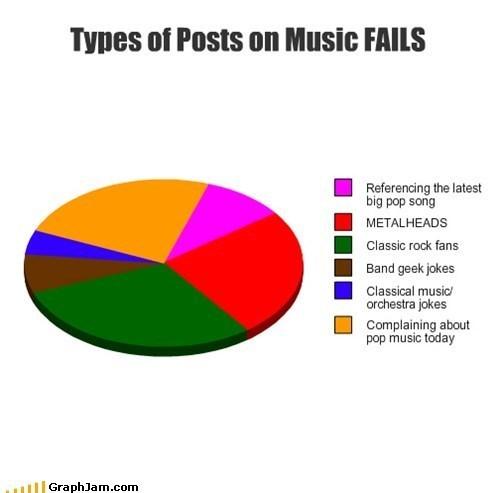 pie charts Music FAILS meta graphs - 7229278464