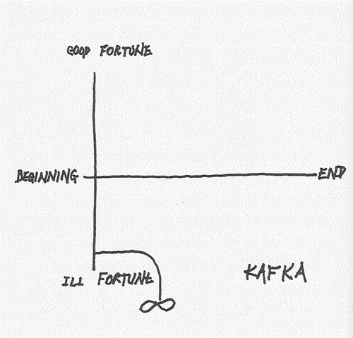 downer,unfortunate,kafka