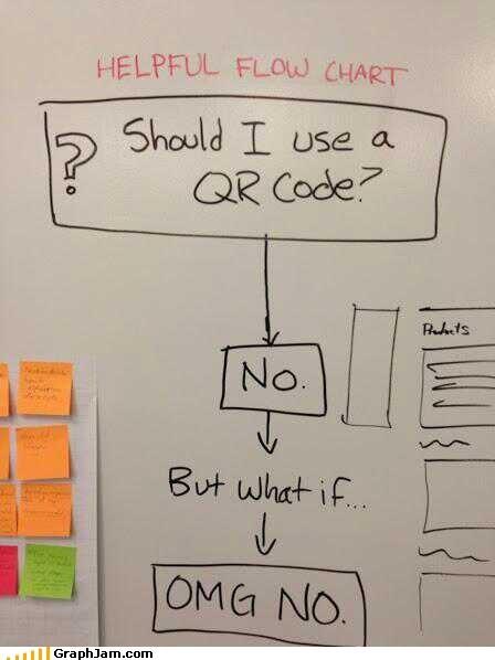 QR code wtf flow chart - 7293577984
