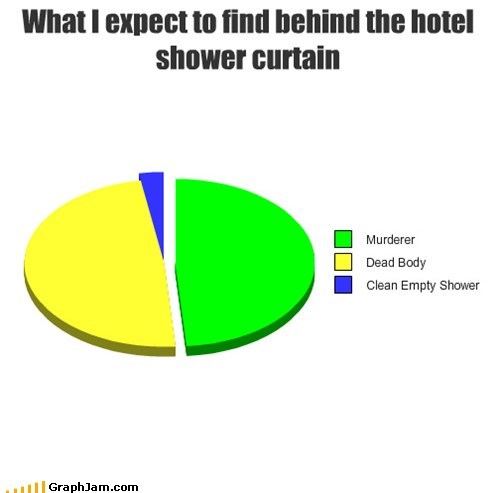 scary hotel shower - 7293886464