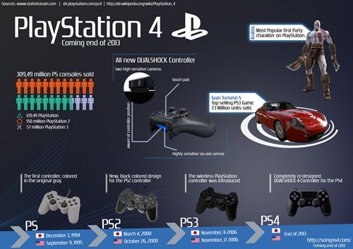 PlayStation 4,breakdown,video games
