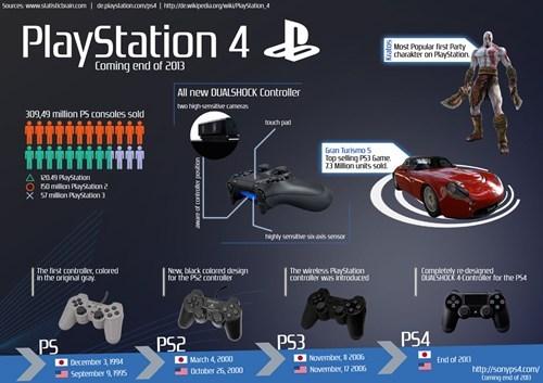 PlayStation 4 breakdown video games - 7294751232