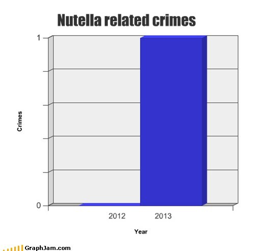 crime nutella 1