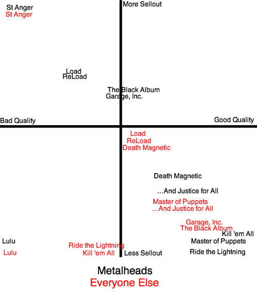 metalheads,metallica,graphs