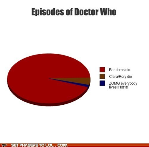 rory williams,deaths,doctor who,Pie Chart