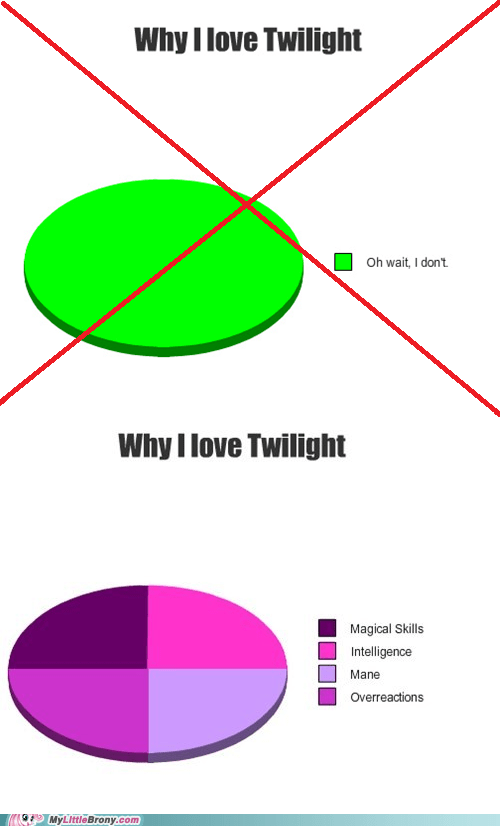 twilight sparkle charts twilight - 7308534016