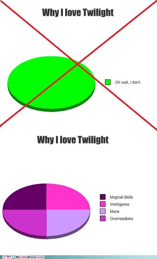 twilight sparkle charts twilight - 7308534016