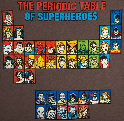 robin batman,periodic table,superheroes