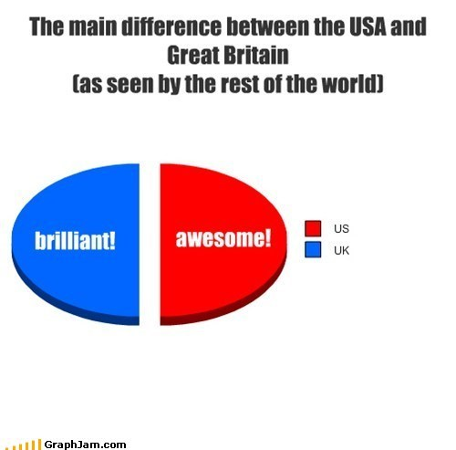 awesome us language UK brilliant - 7320637952