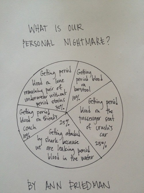 period,that time of the month,Pie Chart,nightmares