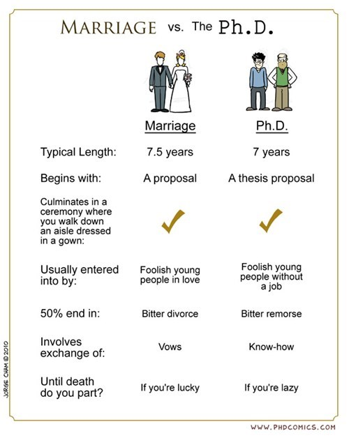 marriage,phd,comparisons
