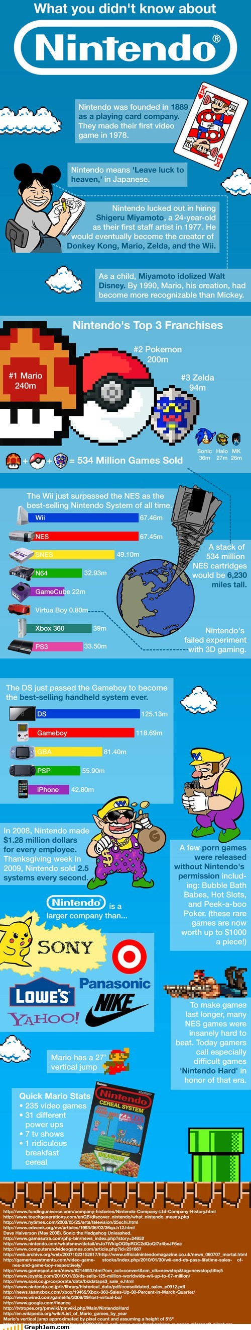 infographics video games nintendo - 7336334336