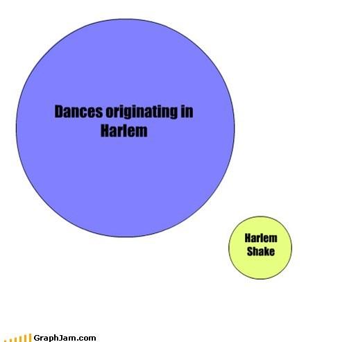 Dances originating in Harlem Harlem Shake