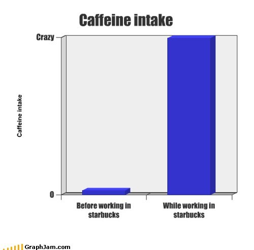 caffeine,bad idea,Starbucks