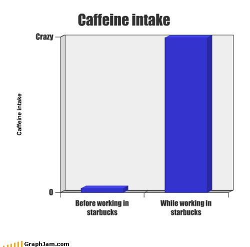 caffeine bad idea Starbucks - 7368809472