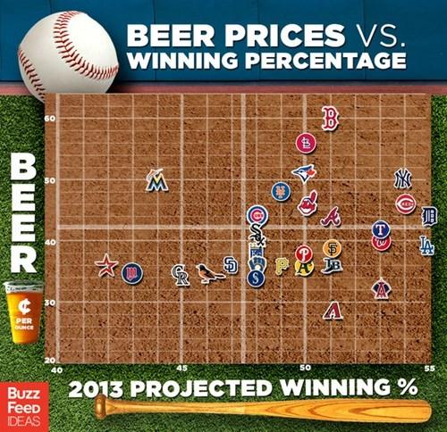 beer buzzfeed baseball infographics - 7380286720