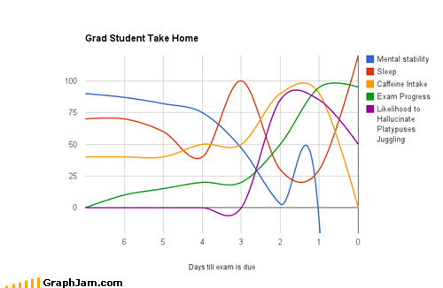 caffeine exams grad student