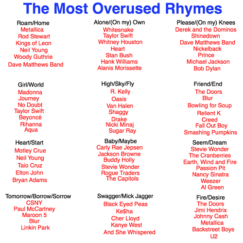 Most Overused Rhymes