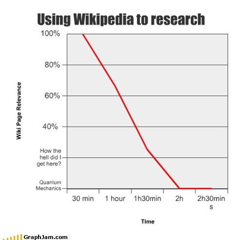school research wikipedia - 7391365120