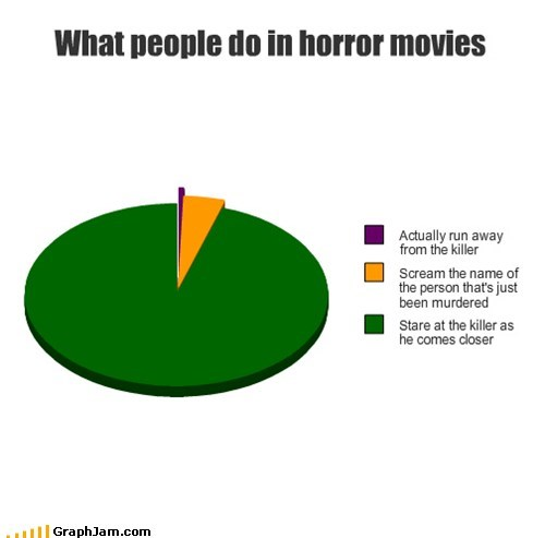 What people do in horror movies