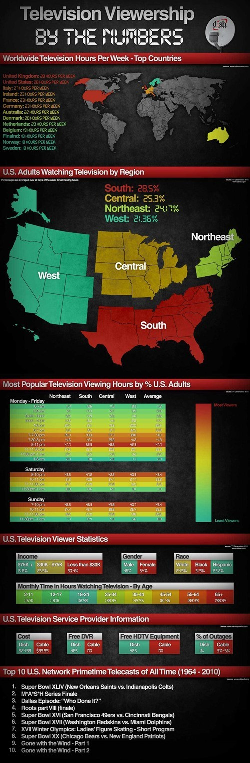 world TV infographics - 7400811008