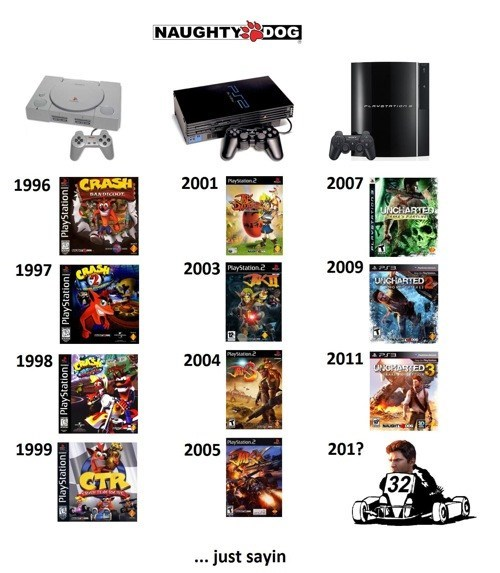 kart racers,uncharted,naughty dog,video games