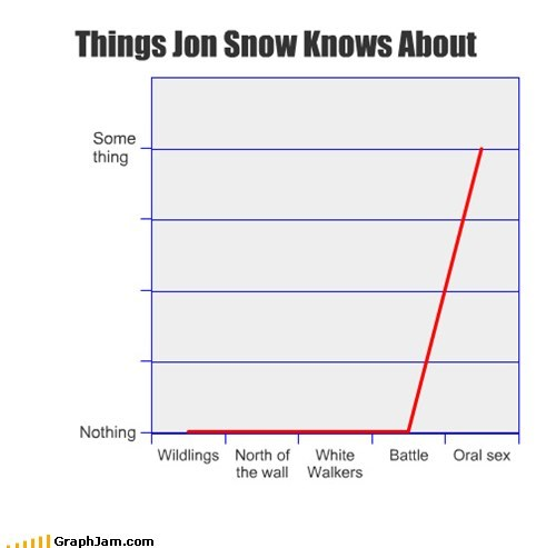 Jon Snow Game of Thrones graphs funny - 7430519808