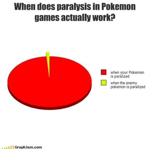 Pokémon graphs funny - 7431297792