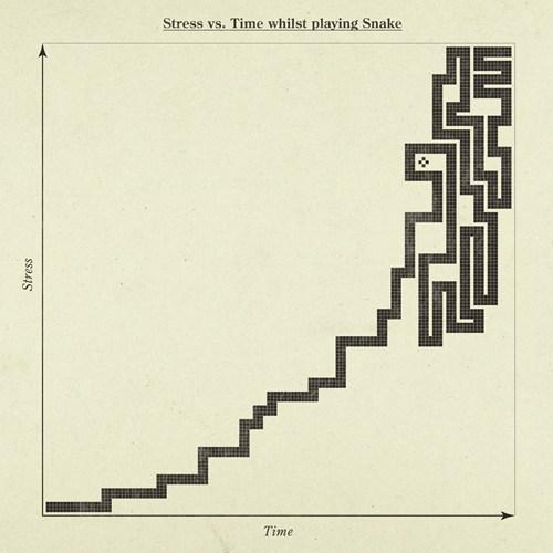 graphs video games snake funny - 7435313408