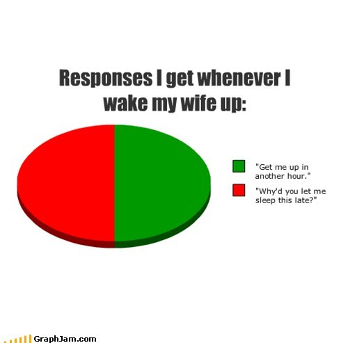 marriage,wives,husbands,sleep,graphs,funny