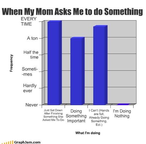 chores graphs mom funny - 7440502272