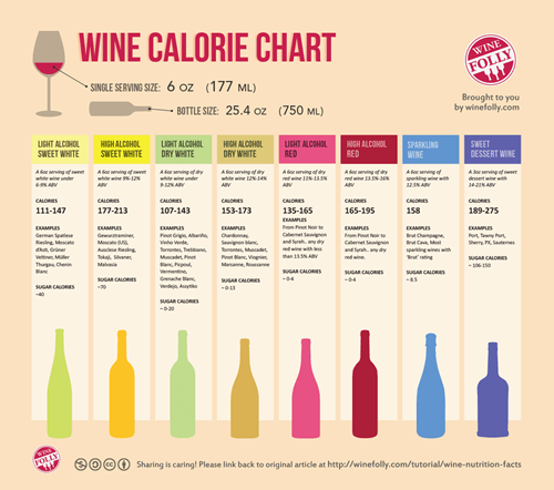 nutrition calories wine empty funny