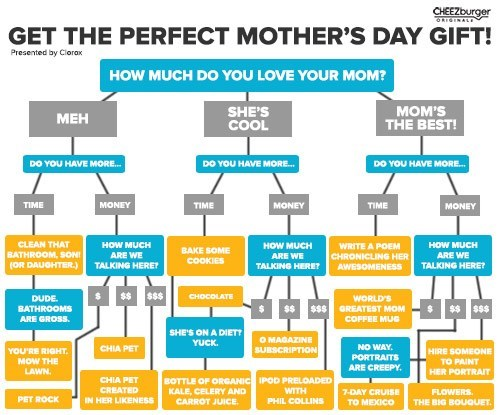gifts,flowchart,parenting,funny,mothers day