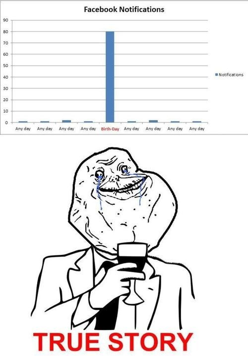 forever alone,birthday,true story,facebook,funny