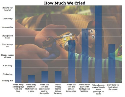 toy story,graphs,funny,crying